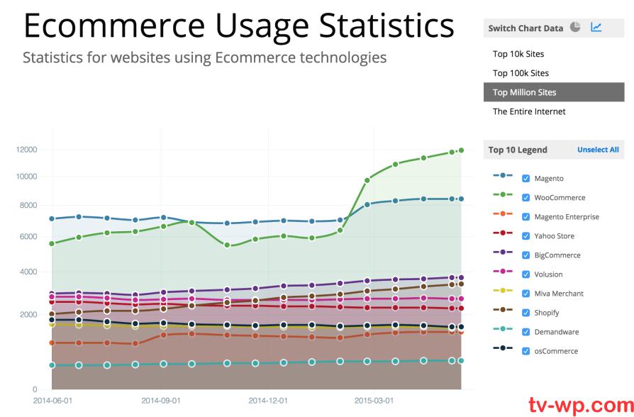 WooThemes(WooCommerce)加入开源建站平台WordPress母公司(Automattic)